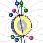 Geografische polen en wisselend magnetische polen