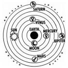 Planeten in ons zonnestelsel: volgorde en kenmerken