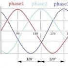 Wiskunde periodieke functies