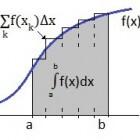 Wiskunde integreren en oppervlakte