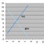 Wiskunde: snijpunten van twee functies bepalen