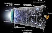 BIG BANG / Bron: NASA , Wikimedia Commons (Publiek domein)