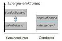 -fig 2-<BR> band gap = E conductie - E valentie<BR>  / Bron: Tronic