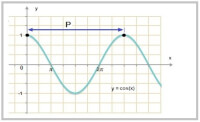 -fig 3- cos(x) / Bron: Tronic